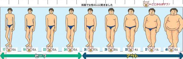 体形,BMI,メタボ