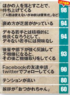 ランキング表:40代会社員のウザい言動