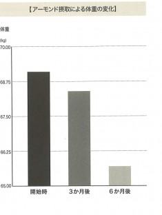 グラフ:アーモンドを摂取による体重の変化