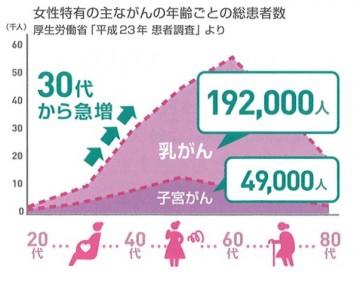 主ながんの年齢ごとの総患者数