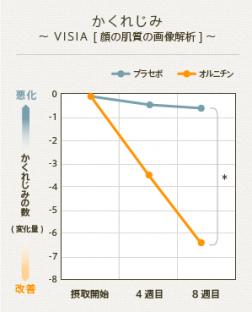 かくれじみ~VISIA[顔の肌質の画像解析]~