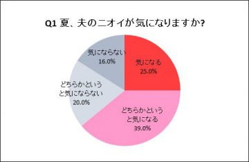 【グラフ】Q1 夏、夫のニオイが気になりますか。