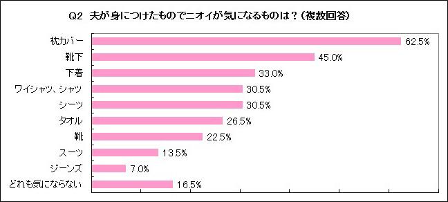【グラフ】Q2 夏、夫が身に着けた・使ったものでニオイが気になるものは?(複数回答