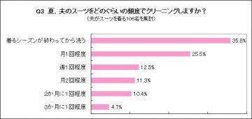 【グラフ】Q3 夏、夫のスーツをどのぐらいの頻度で洗濯・クリーニングしますか?