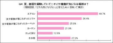 【グラフ】Q4 夏、部屋掃除をしていてニオイや雑菌が気になる場所は?