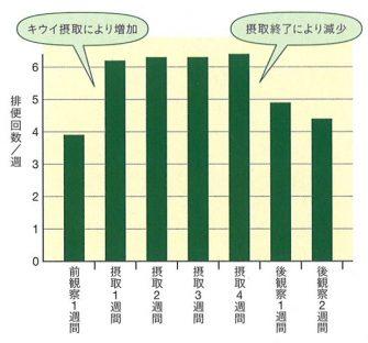 キウイを食べ始めて1週間の排便回数のグラフ