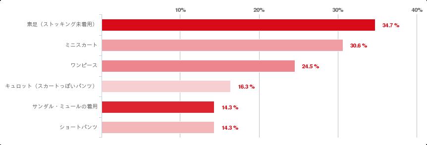 グラフ:A.男性の意見:女性の勤務時の服装で、コレは素敵だ!と支持できるもの