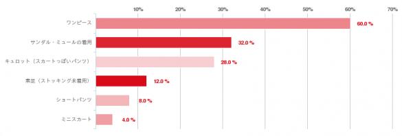 グラフ:A.女性の意見:女性の勤務時の服装で、コレは素敵だ!と支持できるもの