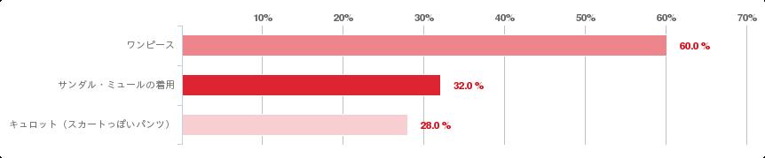 グラフ:A.女性が支持するオフィス服はワンピースだった