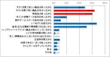 アンケート集計:電子チラシリ 『シュフーチラシアプリ』を2週間試しに使用してもらい、節約に有効かどうか(グラフ)