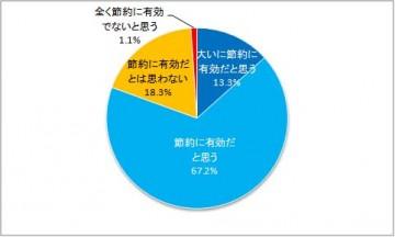 アンケート集計:買い物先を決めている理由(グラフ)
