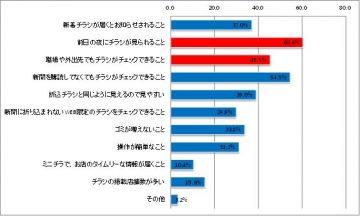 アンケート集計:シュフーチラシアプリを使用して、便利だと感じた点(グラフ)