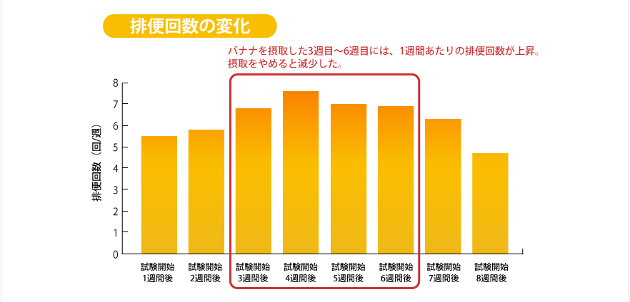 排便回数の変化