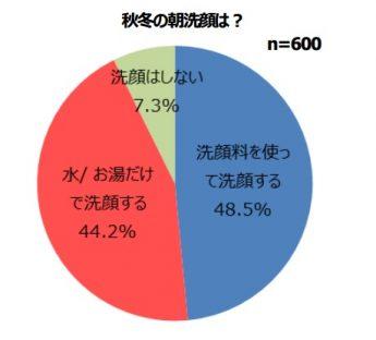 冬の洗顔グラフ