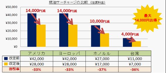 """""""燃油サーチャージ""""が大幅値下げ"""