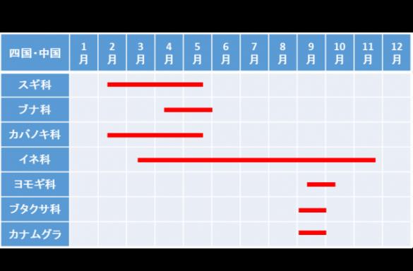 花粉カレンダー(中国・四国)