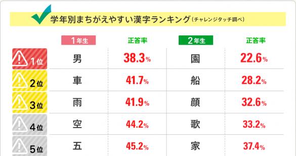 2014年度 小学生がまちがえた漢字ランキング