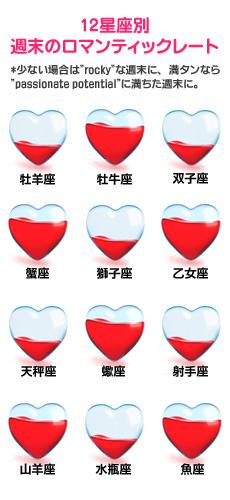 【12星座別週末のロマンティックレート】