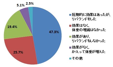 糖質制限ダイエットグラフ2