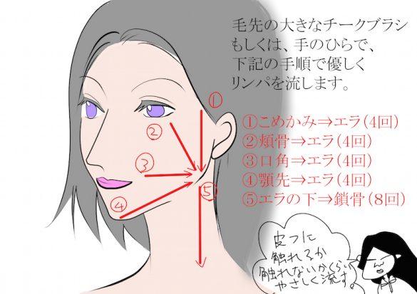 佐藤式フェイシャル