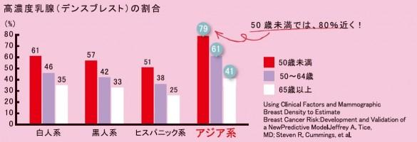 アジア系の女性は50歳未満では8割近くがデンスブレスト!