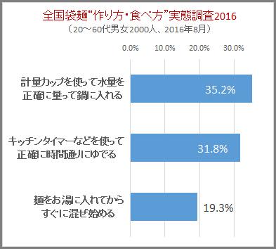 袋麺の調査グラフ