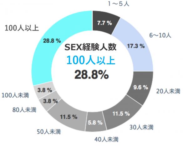 東京男子の経験人数