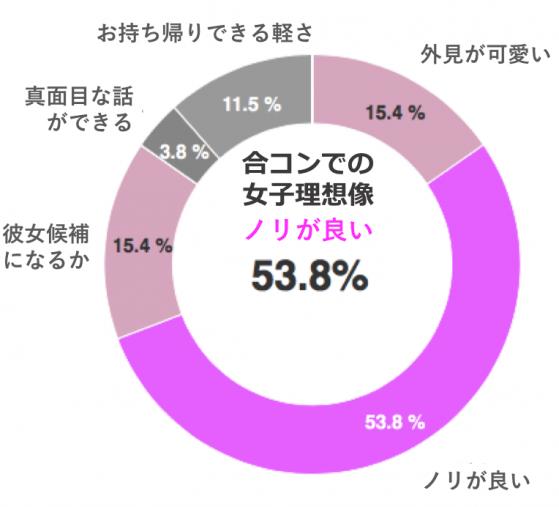 東京男子の合コン事情