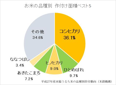 お米の品種別グラフ