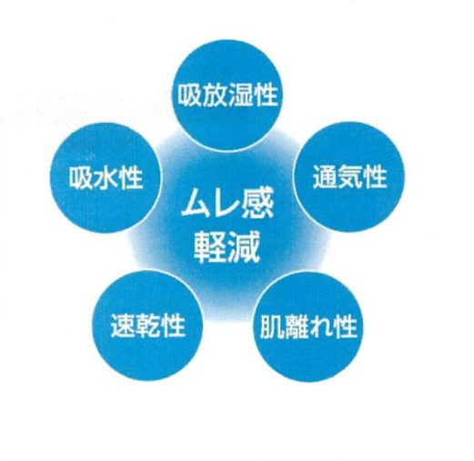 5つの機能