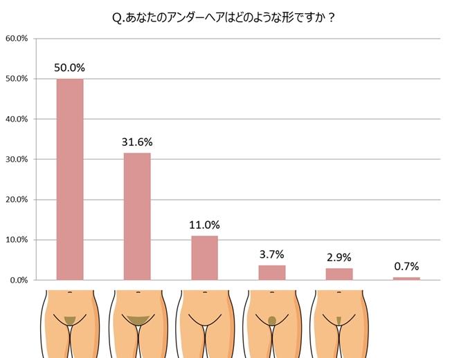 Q. あなたのアンダーヘアはどのような形ですか