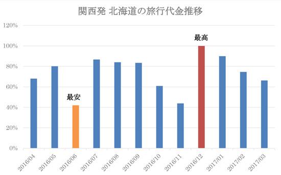 関西発 北海道の旅行代金推移