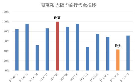 関東発 大阪の旅行代金推移