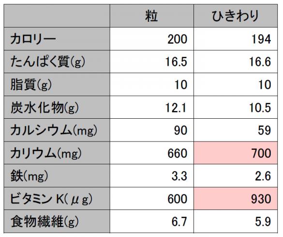 納豆(粒・ひきわり)グラフ