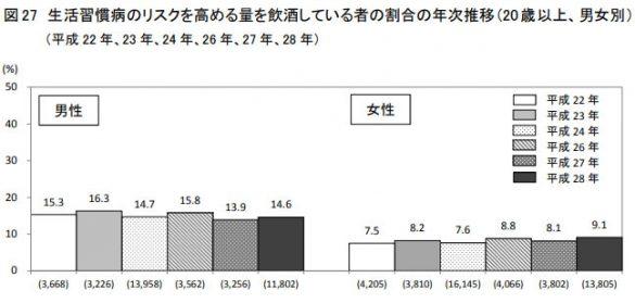 生生活習慣病のリスクを高める量を飲酒している者の割合の年次推移(厚生労働省)