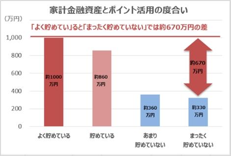 家計金融資産とポイント活用の度合い
