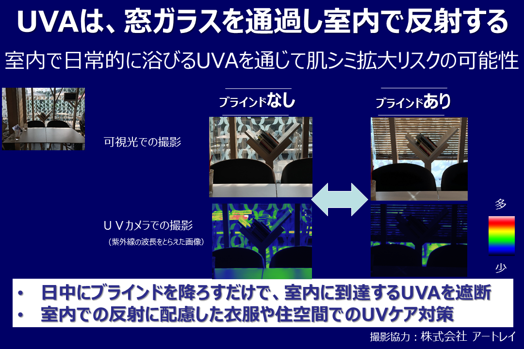 UVA(A波)