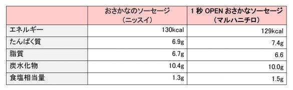 魚肉ソーセージ2種の栄養成分