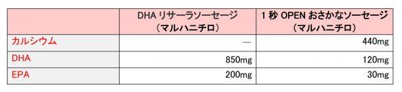 マルハニチロ・トクホ商品とレギュラ―商品/カルシウム、DHA、EPAの含有量