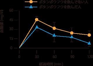 ボタンボウフウ(長命草)グラフ2