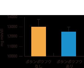 ボタンボウフウ(長命草)グラフ1