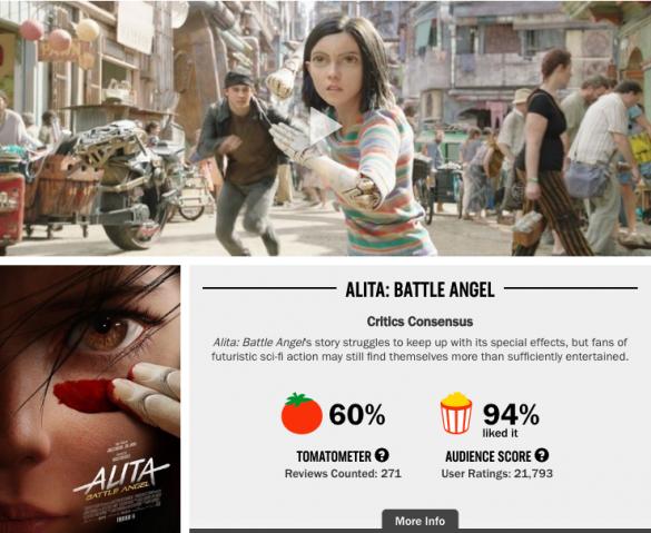 批評家からの評判は60%だが、観客の満足度は94%と高い『アリータ:バトル・エンジェル』※ロッテン・トマトより