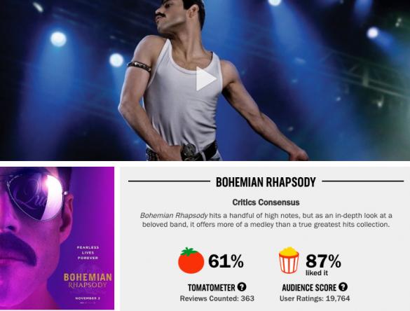 『ボヘミアン・ラプソディ』も批評家からの評判は61%だが、観客の満足度は87%と高い※ロッテン・トマトより