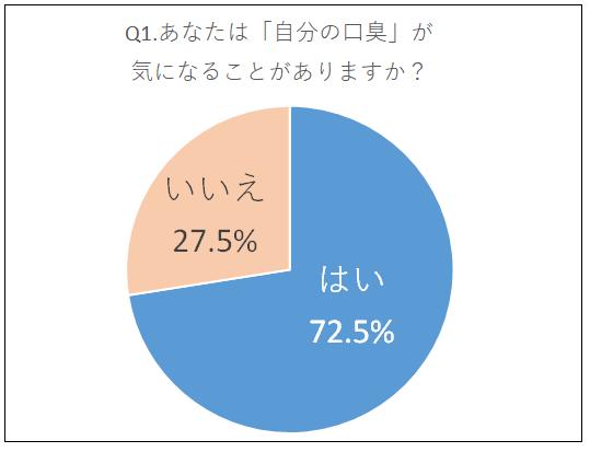 口臭アンケートグラフ1