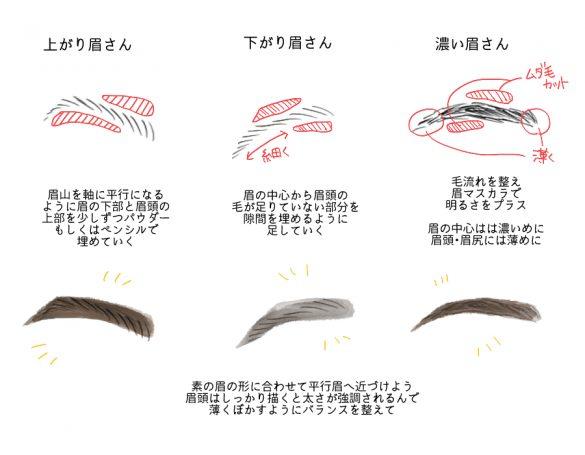 泉里香さんの眉メイク