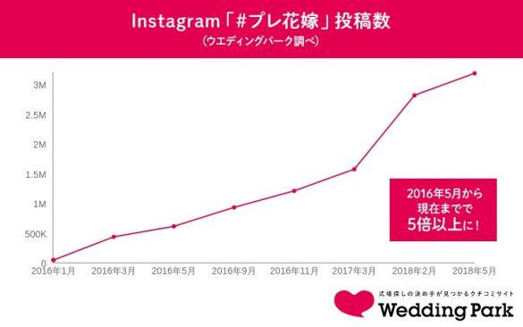 Instagram「#プレ花嫁」投稿数