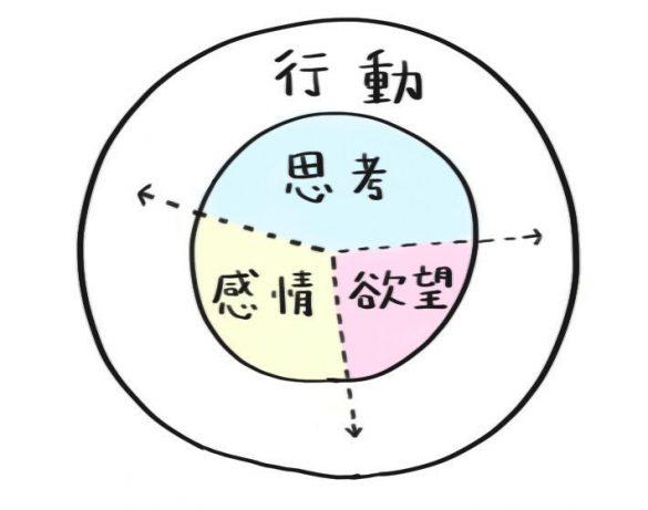 「内面と行動の関係図」