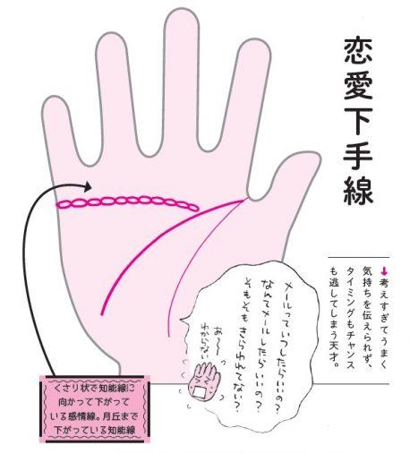 『ざんねんな手相』(扶桑社刊)「恋愛下手線」