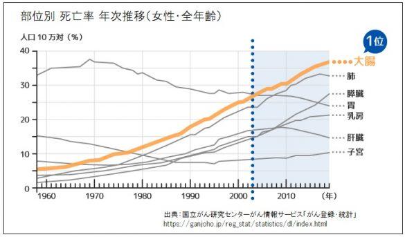 大腸がんグラフ