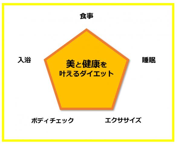 5つの習慣の図